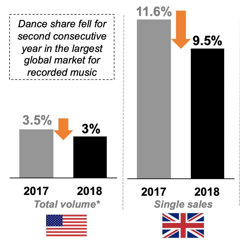 Baja en consumo de música electrónica (ventas de tracks)