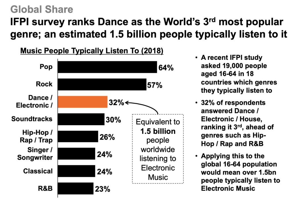 Popularidad de géneros musicales a nivel mundial