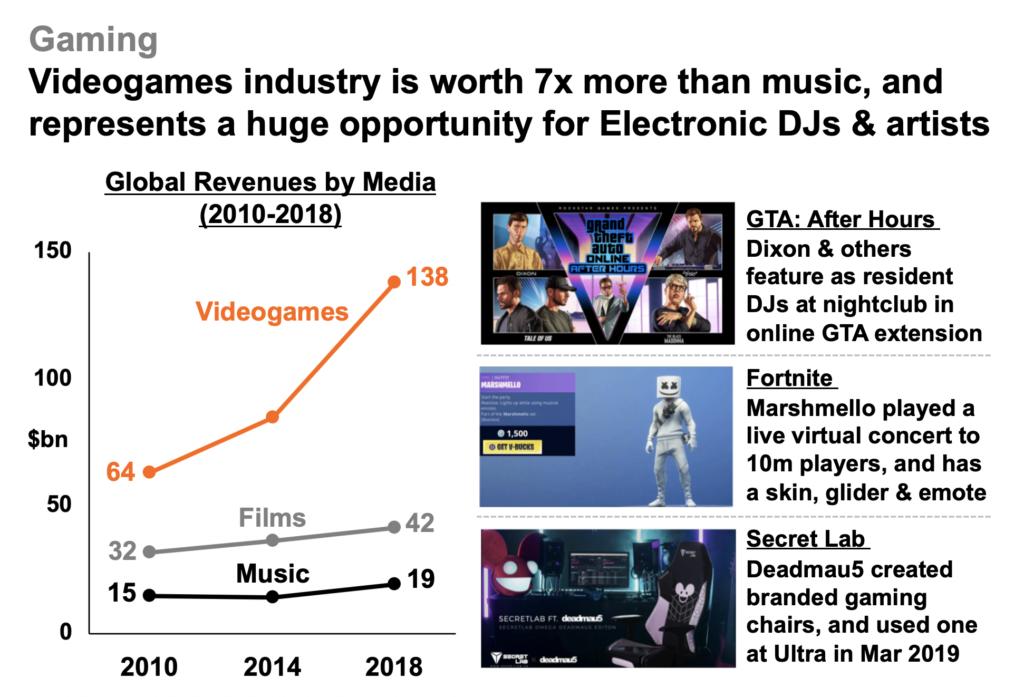 Comparativa industria de los videojuegos