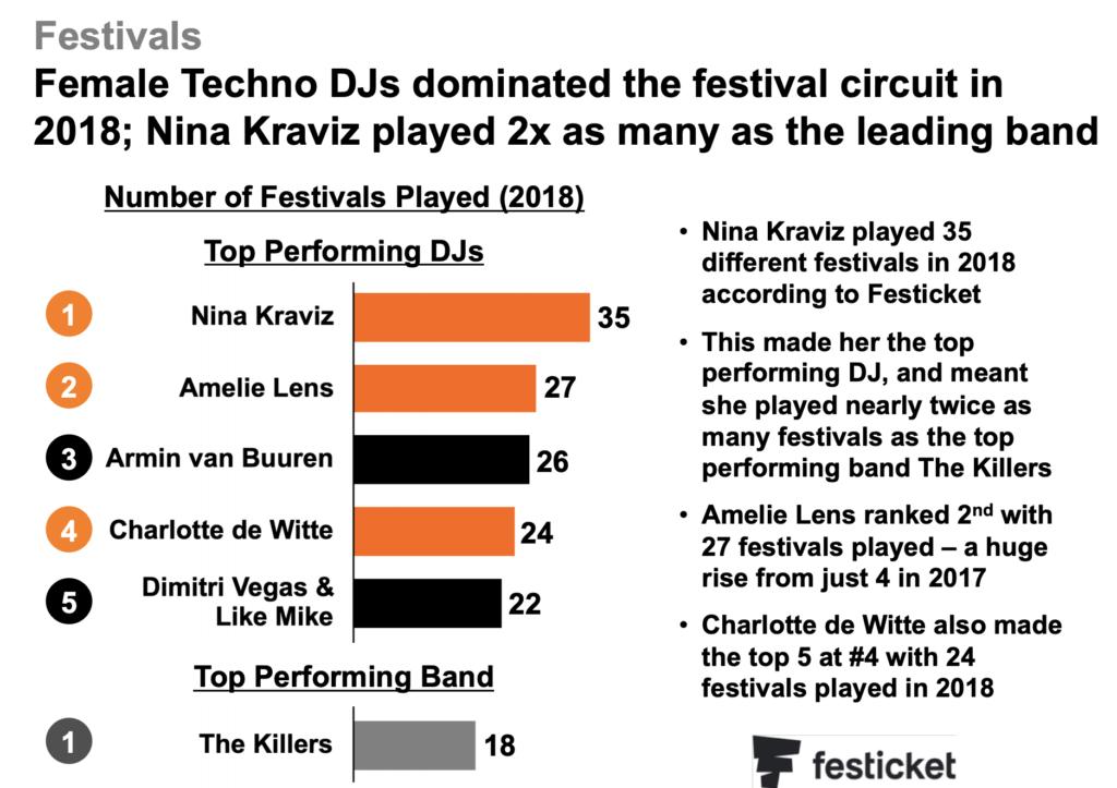 Presentaciones anuales por DJ en 2018