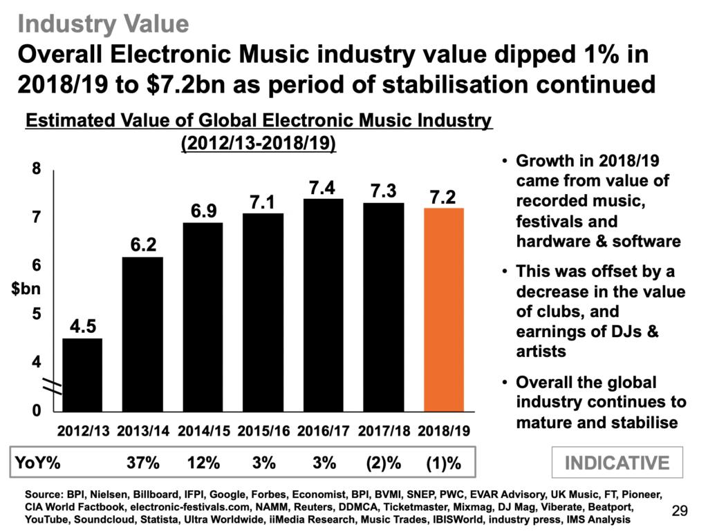 Valor general de la industria musical electrónica